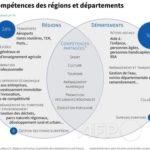 À quoi servent départements et régions ?