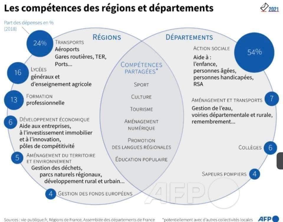 Compétences des conseils départementaux, et des conseils régionaux